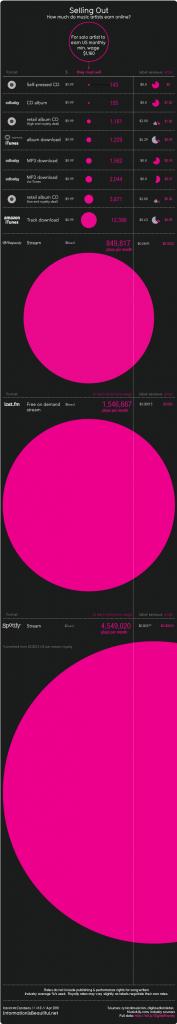 combien-sont-reellement-paye-les-artistes-sur-leurs-ventes-dalbums-4372